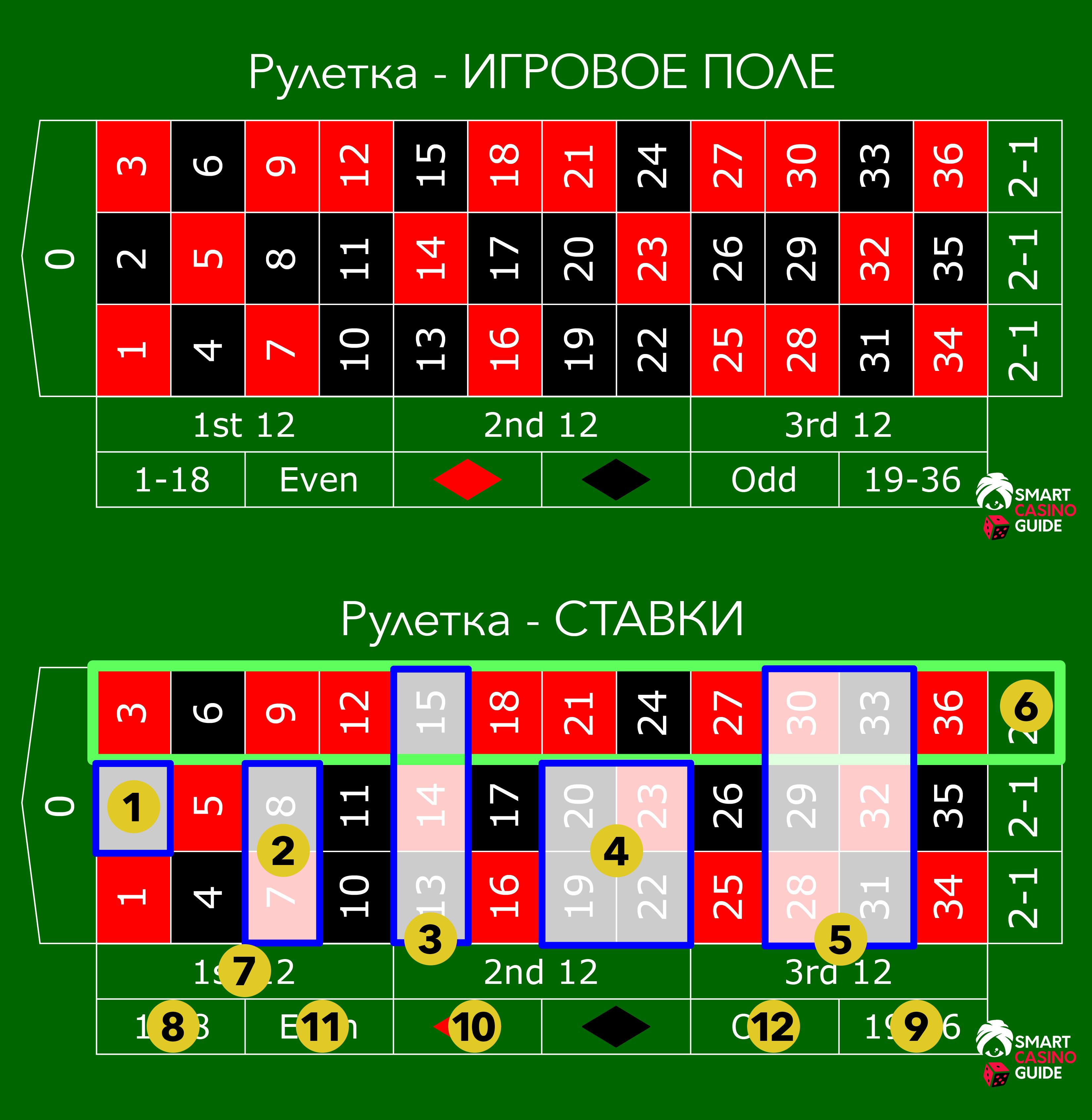 Играть в казино на рулетке савченко алексей михайлович казино