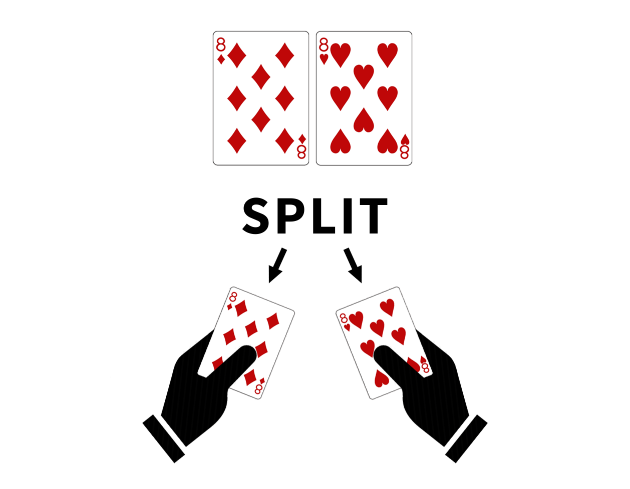 BlackJack-basic-strategy-pair-of-8-always-split