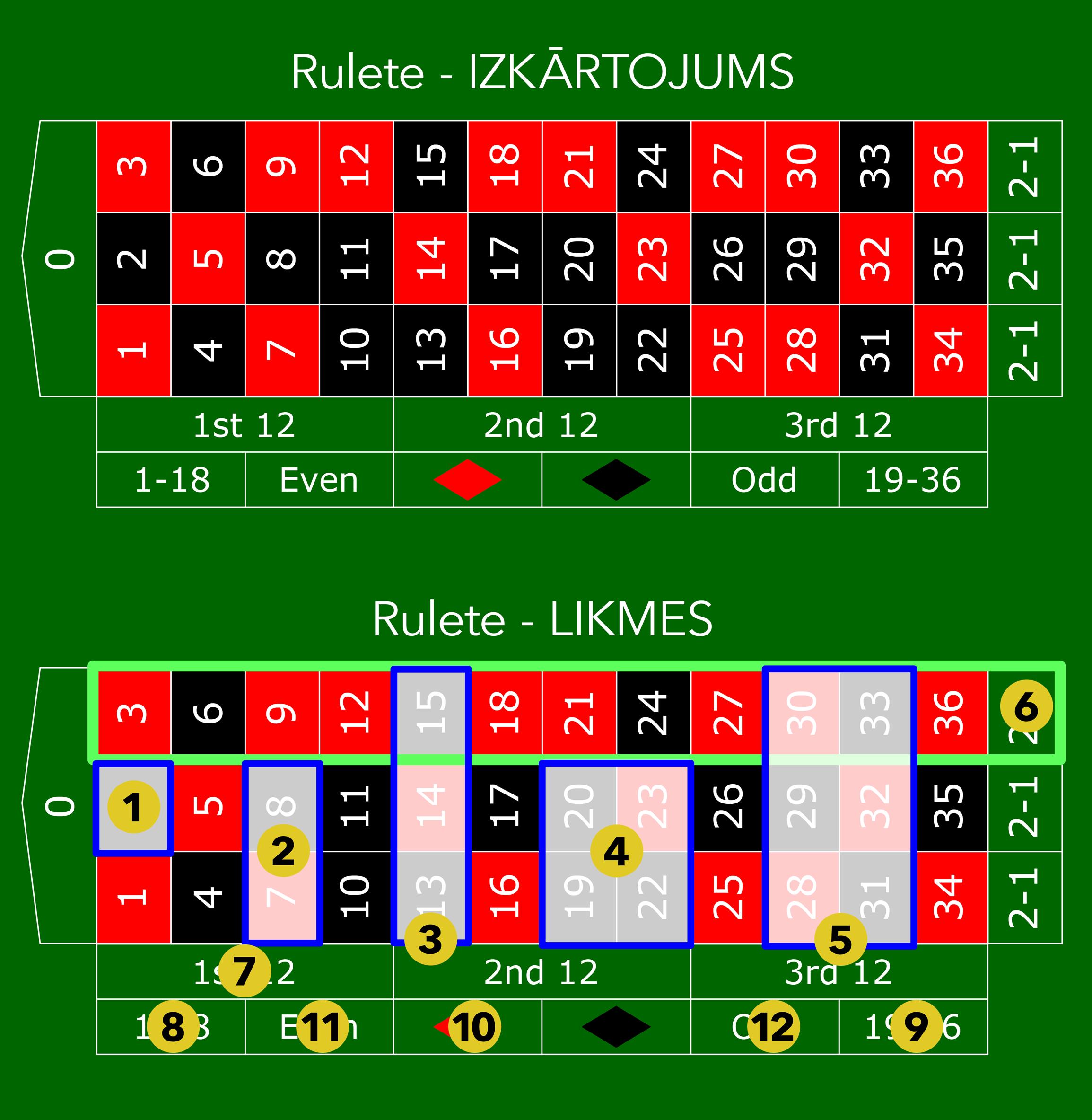 Ruletes noteikumi_Ruletes-izkārtojums-un-likmes