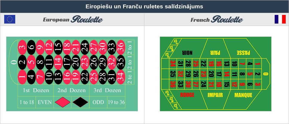 Ruletes veidi_European-un-French-roulette-salīdzinājums