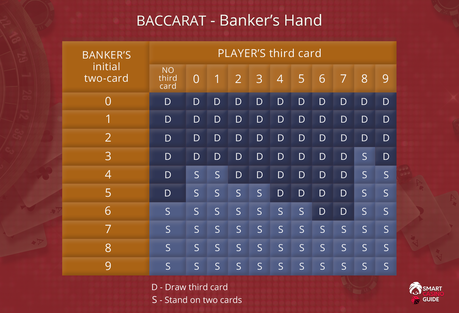 Wie spielt man Baccarat   Regeln & Strategie【Top 🥇20】