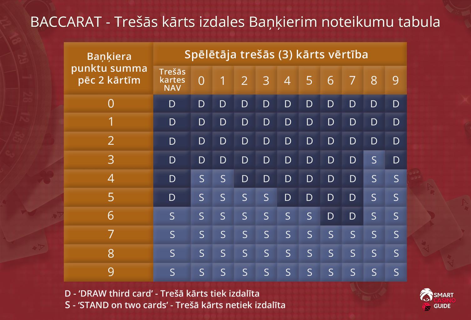 Baccarat Trešās kārts izdales Baņķierim noteikumu tabula
