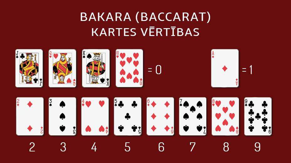 Bakara jeb Baccarat kartes vērtības shēma