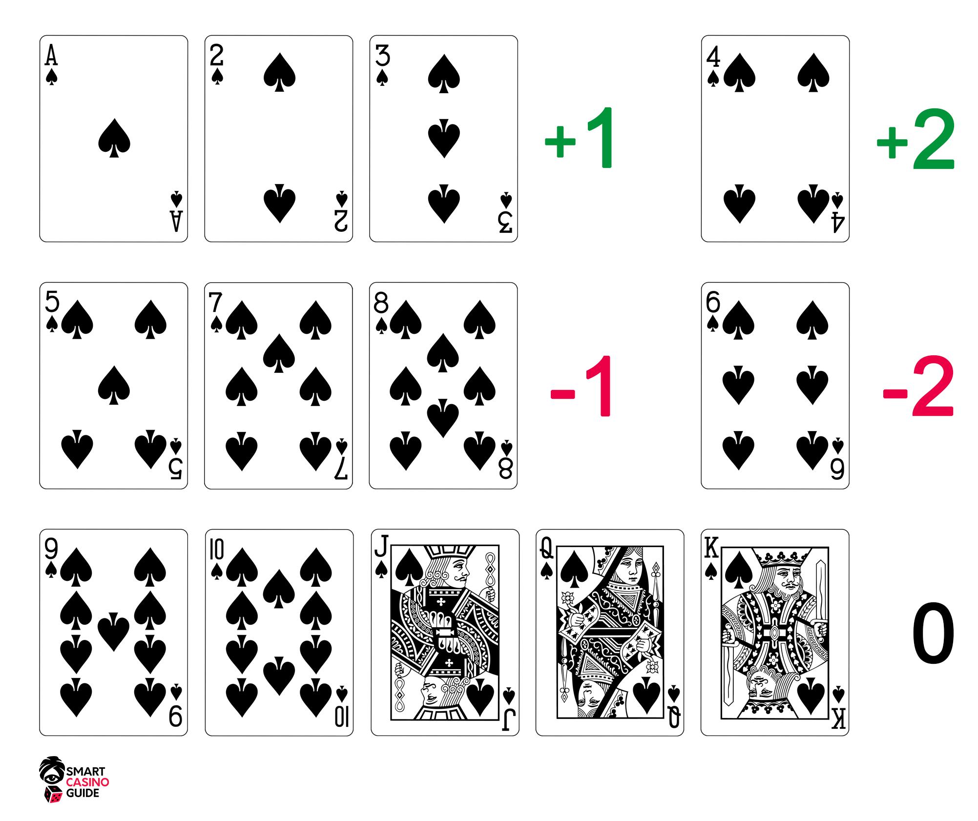 Bakara kāršu spēle Kāršu skaitīšana _ card counting _ shēma