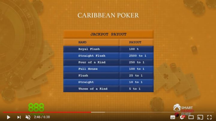 Caribbean Stud Poker rules in 6 min