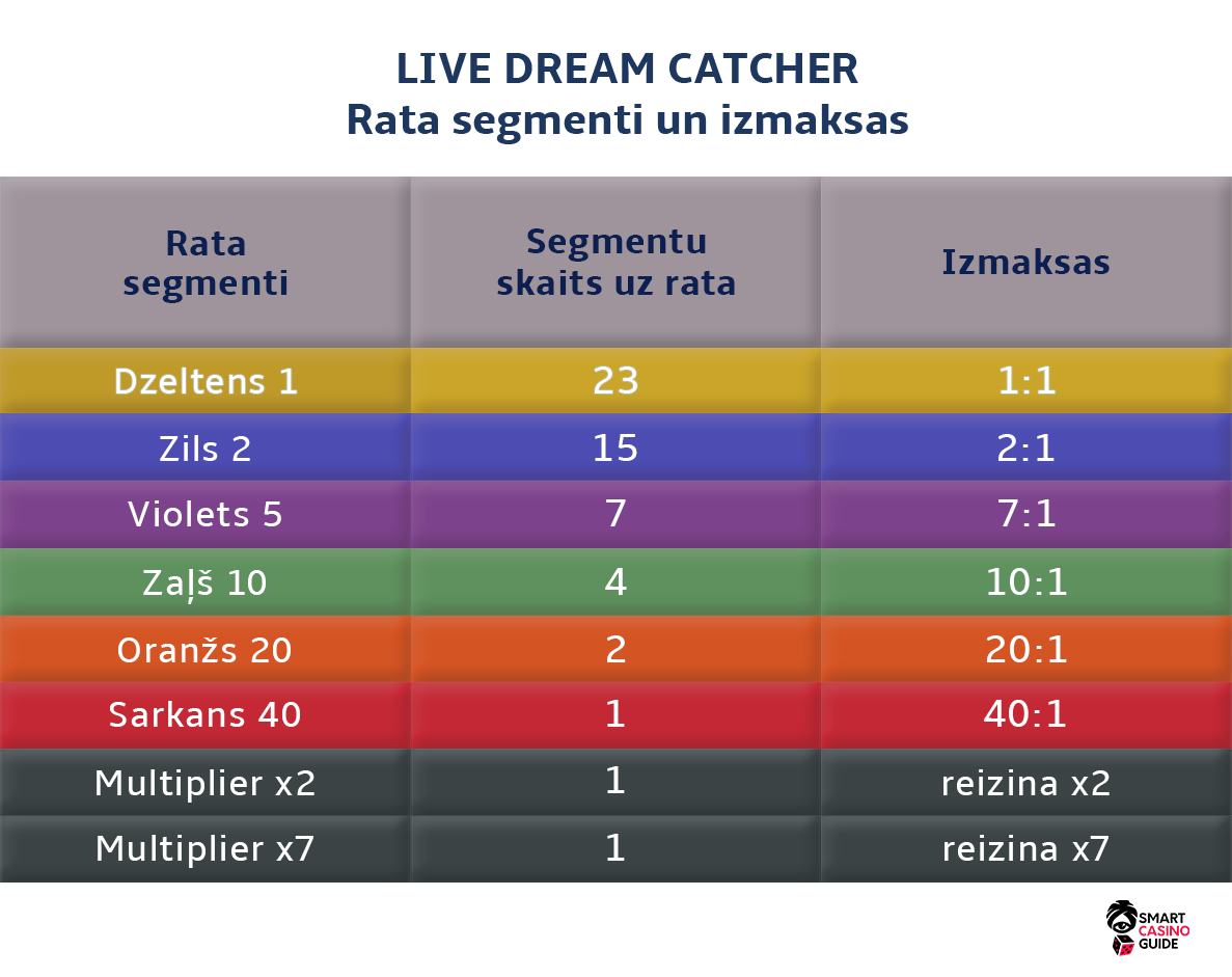 Dream catcher strategy Rata segmenti un izmaksas