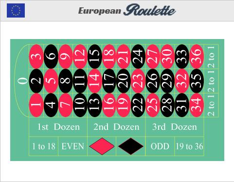 online casino_europeisk roulette_wheel_kasino på nett_rulettbord