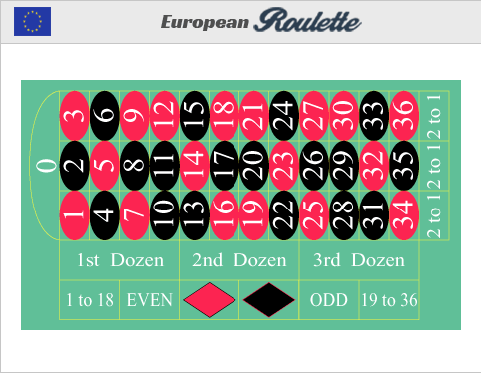 Europäisches roulette_tisch