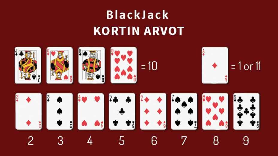 kasino-korttipeli_kortin arvot_ohjeet_blackjack ilmainen_kortin arvot_netissä