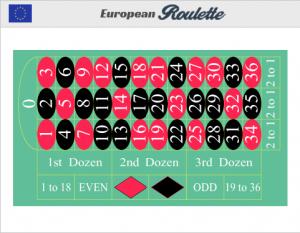 ruletti numerot_parhaat netticasinot_Online-kasino eurooppalainen