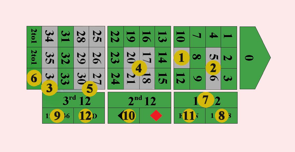 ruletti säännöt_rulettipöytä_kasinopelit netissä