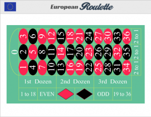 European roulette_roulette board rules