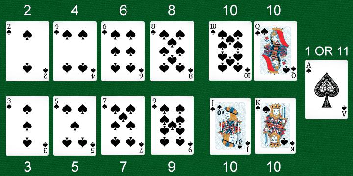 Best Blackjack Online Casinos 2020➤Blackjack house edge