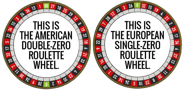 Type of Roulette game-American and european roulette websites
