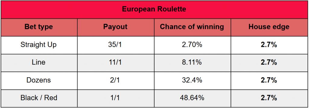 european roulette online house edge - roulette online strategy