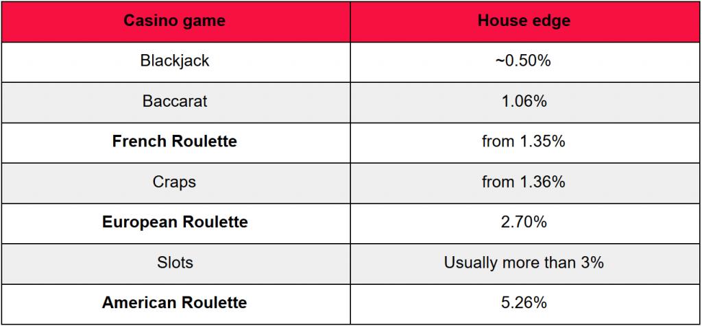 online roulette games - house edge roulette comparison
