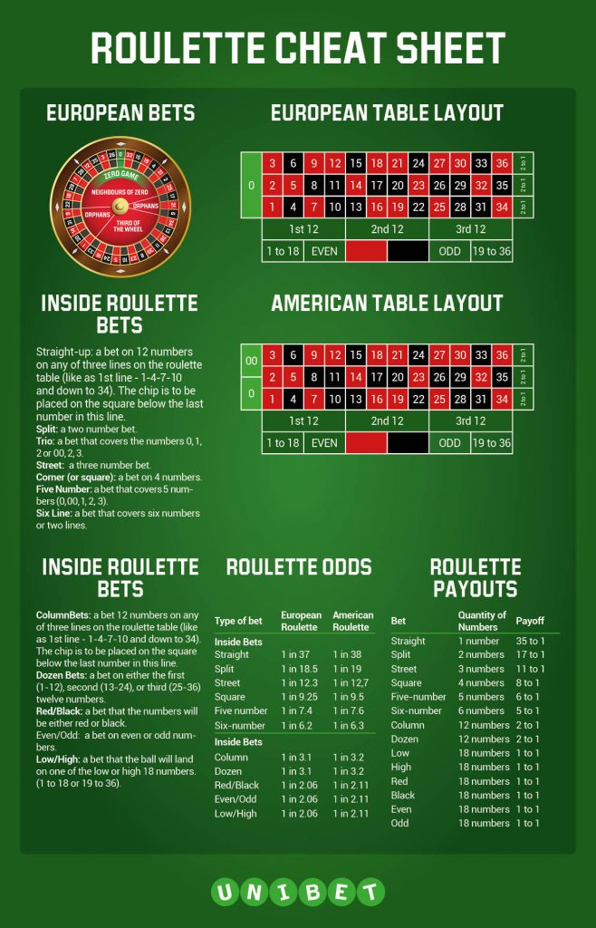 American & European Roulette Payout Chart