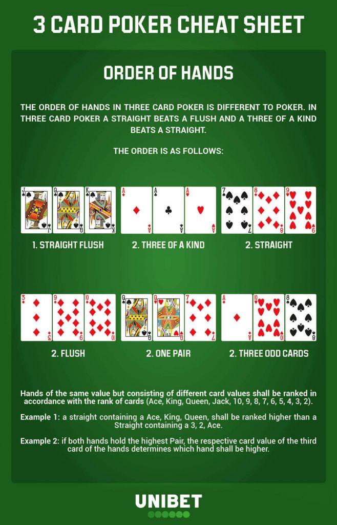 3 card poker - Unibet cheat sheet