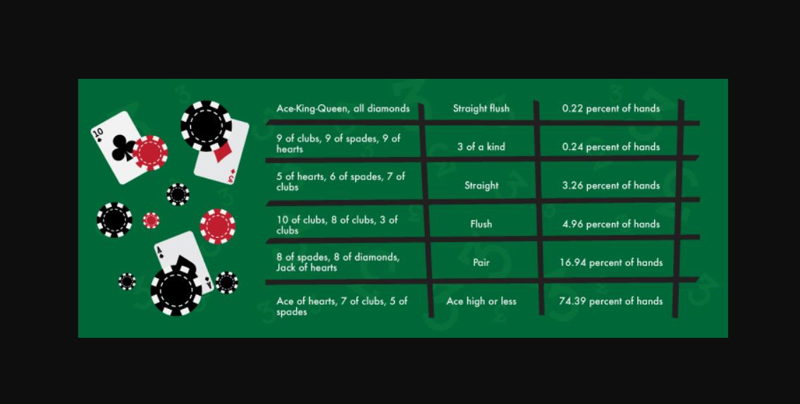Peluang poker 3 kartu